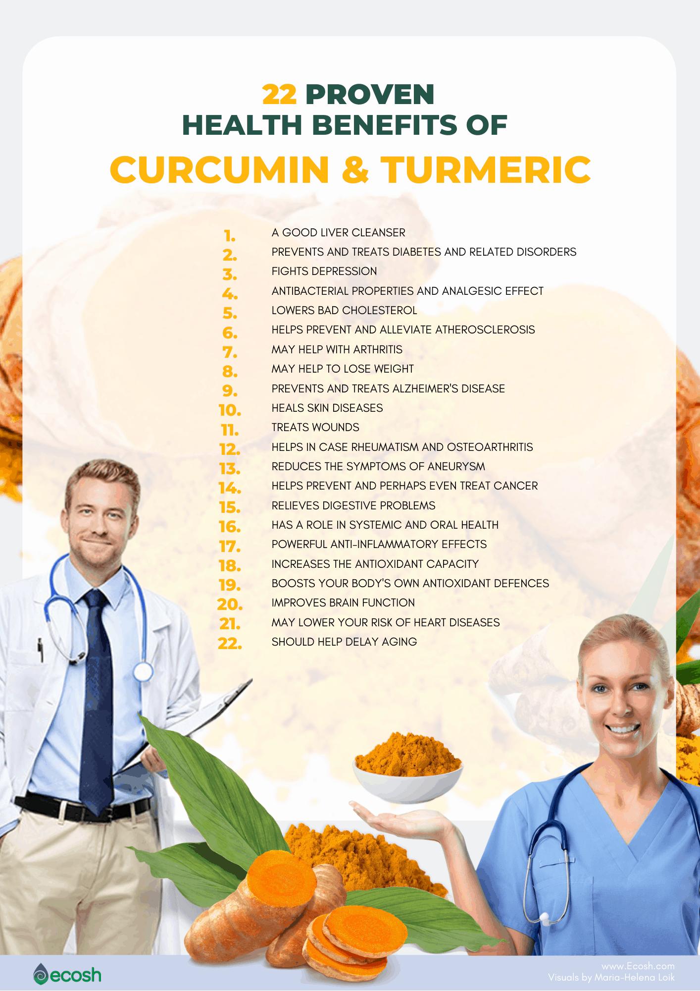 Ecosh_22_Proven_Health_Benefits_of_Turmeric_Health_Benefits_of_Curcumin_Turmeric_Healt_Benefits_