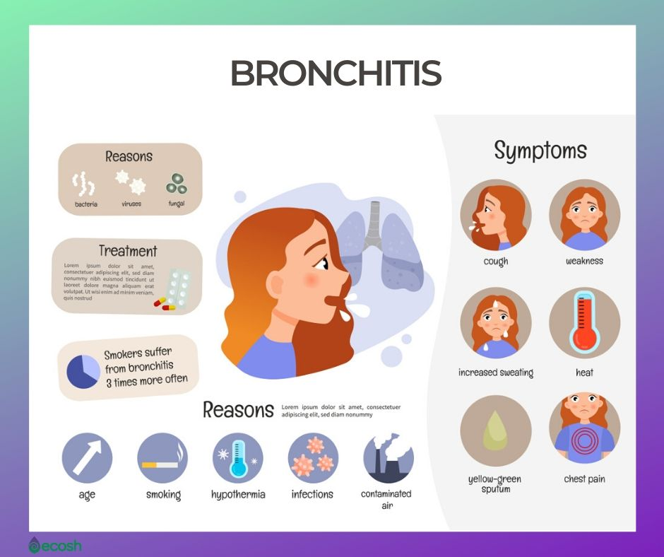 Bronchitis Causes, Symptoms and Natural Home Treatment