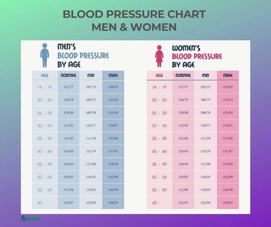 Ecosh_Blood_Pressure_Chart_Men_and_Women_By_Age - Copy
