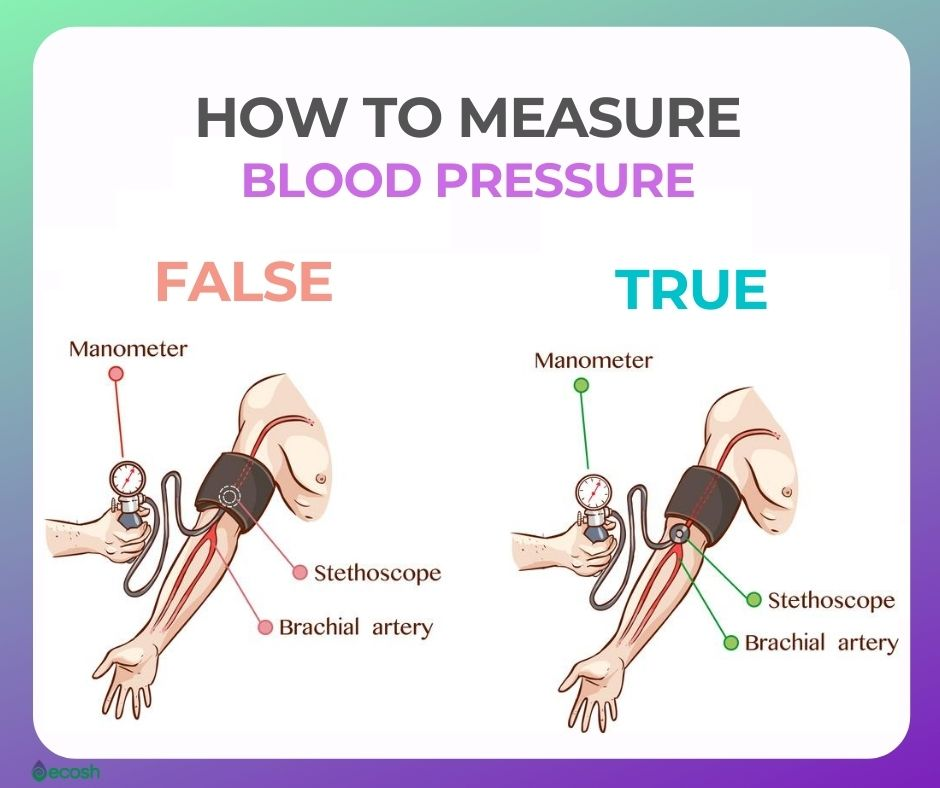 Ecosh_How_to_measure_blood_pressure