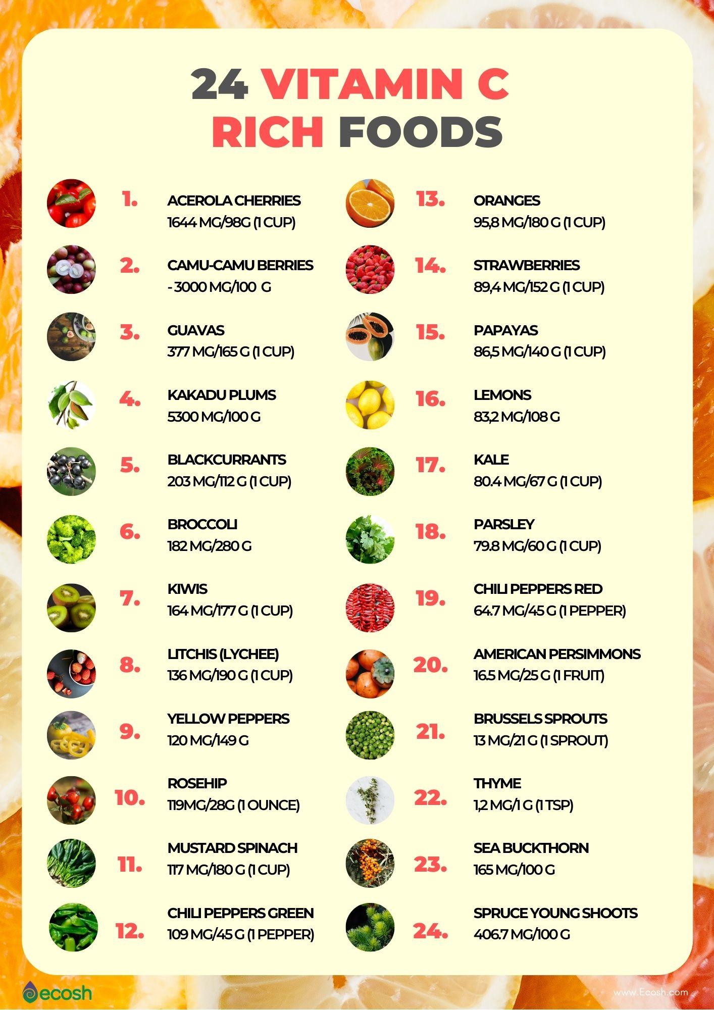Ecosh_2020_Vitamin_C_Rich_Foods_Vitamin_C_in_Foods_Top_Vitamin_C_Rich_Foods_Foods_High_in_Vitamin_C_Vitamin_C_Rich_Fruits_Vitamin_C_Rich_Vegetables