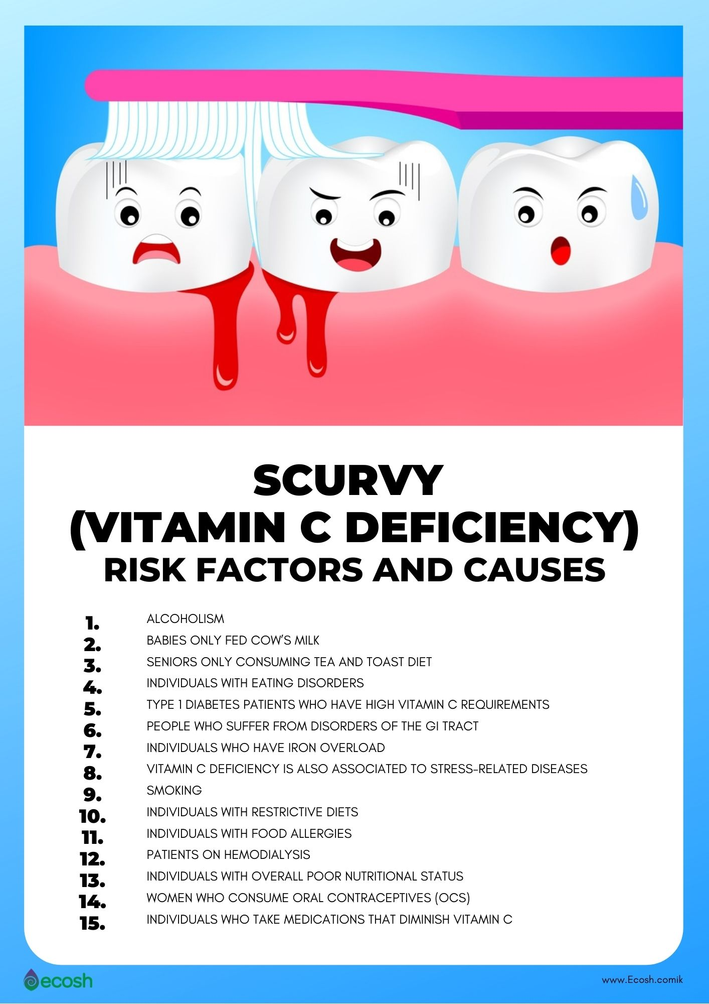 Scurvy_Risk_Factors_Scurvy_Causes_Scurvi_Risk_Groups