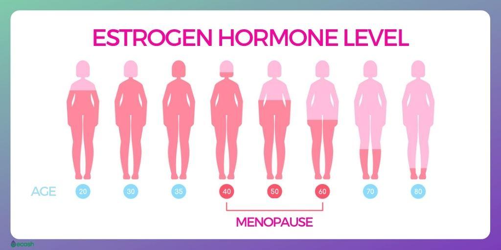 Menopause_Symptoms_and_Signs_Changes_in_Estrogen_Hormene_Level