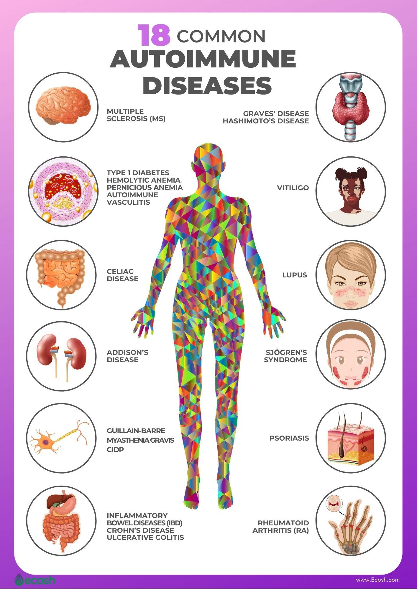 Ecosh_18_Common_Autoimmune_Diseases_Autoimmune_Diseases_Risk_Factors_Autoimmune_Diseases_List_Vitiligo_Inflammatory_Bowel_Disease_IBD_Multiple_Sclerosis_Graves_Disease_Rheumatoid_Arthritis