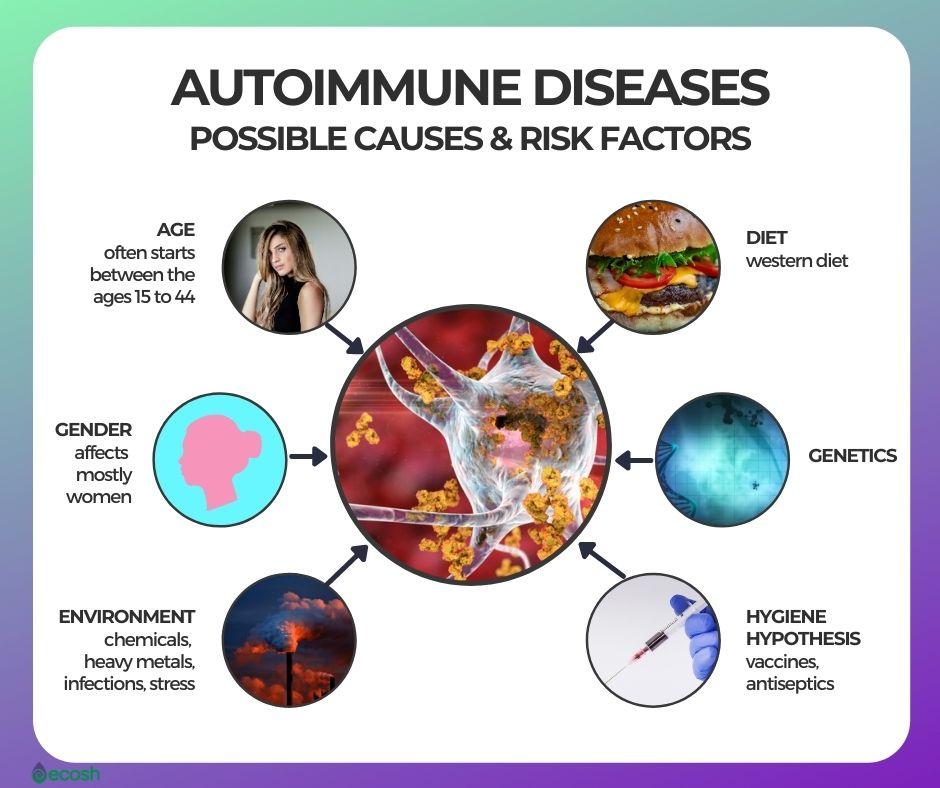 Possible_Causes_of_autoimmune_Disease_Autoimmune_Disease_Risk_Factors_Autoimmune_Disease_Triggerers