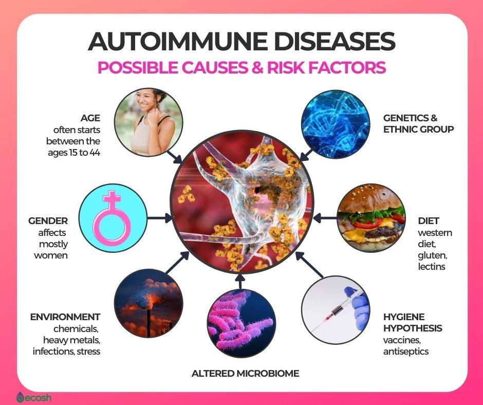 Autoimmune_Disease_Risk_Factors_Autoimmune_Disease_Risk_Groups_Autoimmune_Disease_Causes_Causes_of_Autoimmune_Diseases_