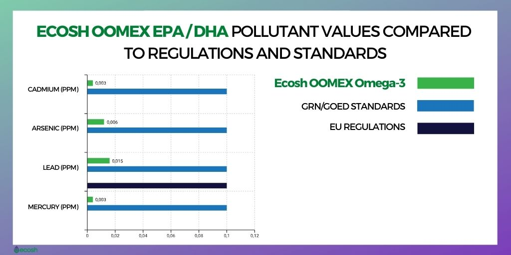 Ecosh_Oomex_EPA _DHA_Pollutant_Values _Compared_to_Regulations_and_Standards_What_is_The_Best_Omega-3_Supplement