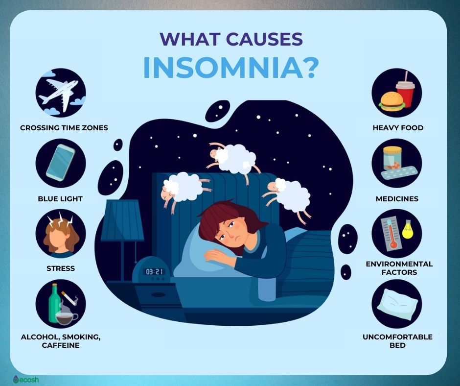 Ecosh_What_Causes_Insomnia_The_Reasons_of_Insomnia_Sleeping_Problems_Causes_Blue_Light_Stress_Insomnia_Risk_Factors