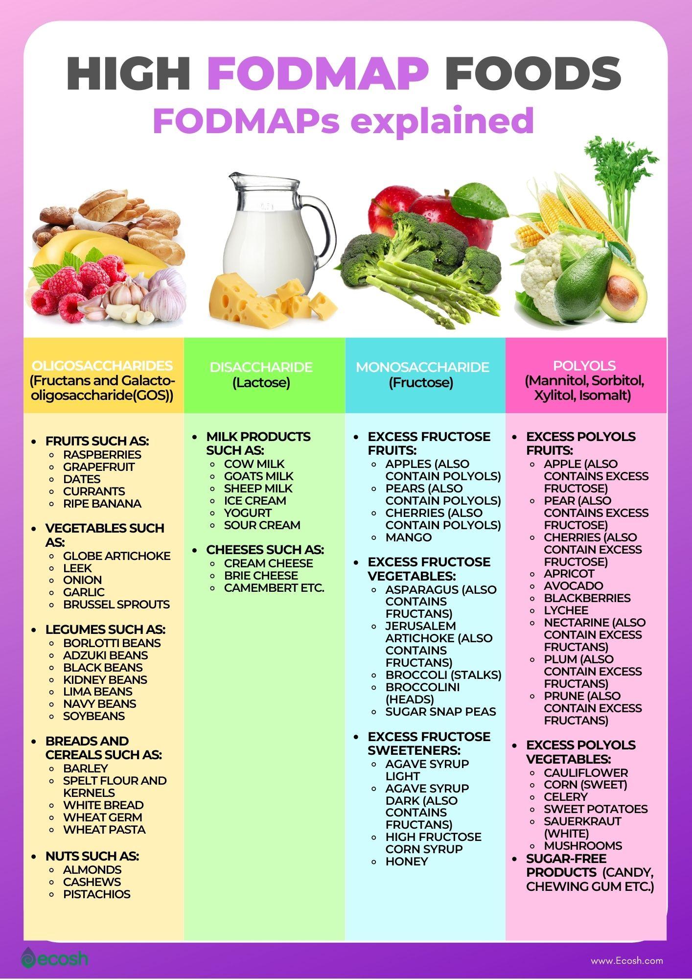 High_FODMAP_Foods_Oligosaccharides_or_Oligos_(Fructans and Galacto-oligosaccharide(GOS))_Disaccharide_Milk_Sugar_(Lactose)_Monosaccaride_(Fructose)_Polyols_Sugar_Alcohols_(Mannitol)_