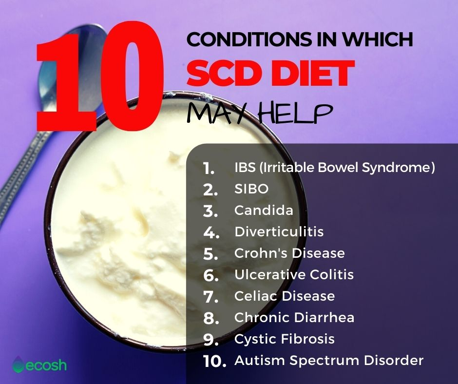10_Conditions_in_Which_SCD_Diet_May_Help