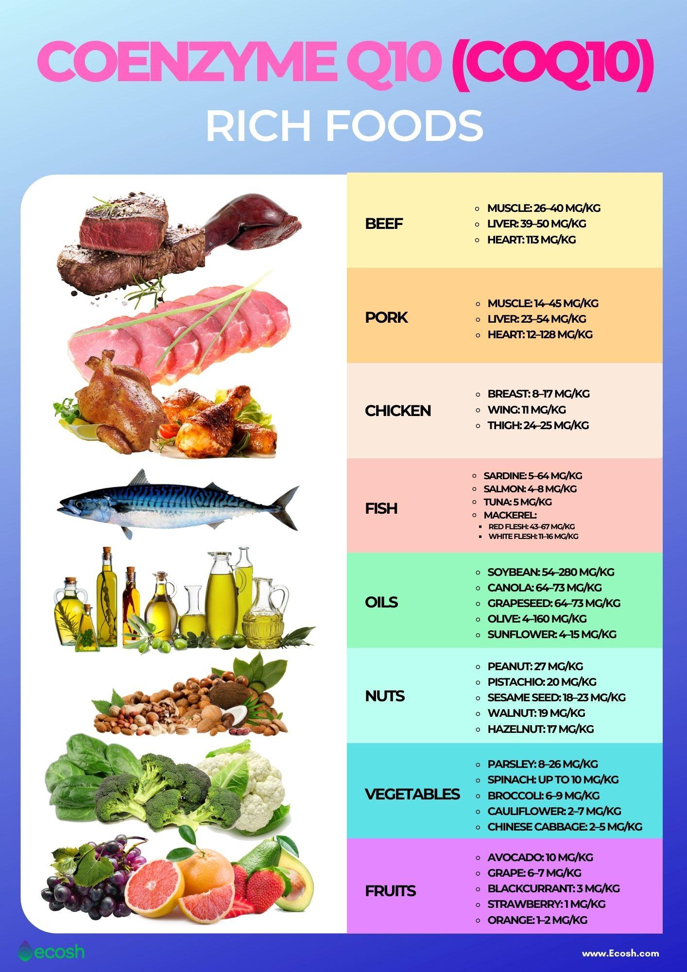 Ecosh_Coenzyme_Q10_COQ10_Rich_Foods_CoQ10_Cotent_in_Foods