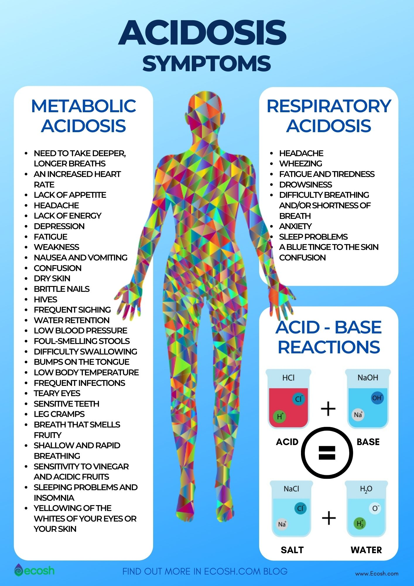 Acidosis_Symptoms_Respiratory_Acidosis_Symptoms_Metabolic_Acidosis_Symptoms_Acid_Base_Balance_How_to_Know_If_You_Have_Acidosis_How_to_Know_If_Your_Body_is_Acidic
