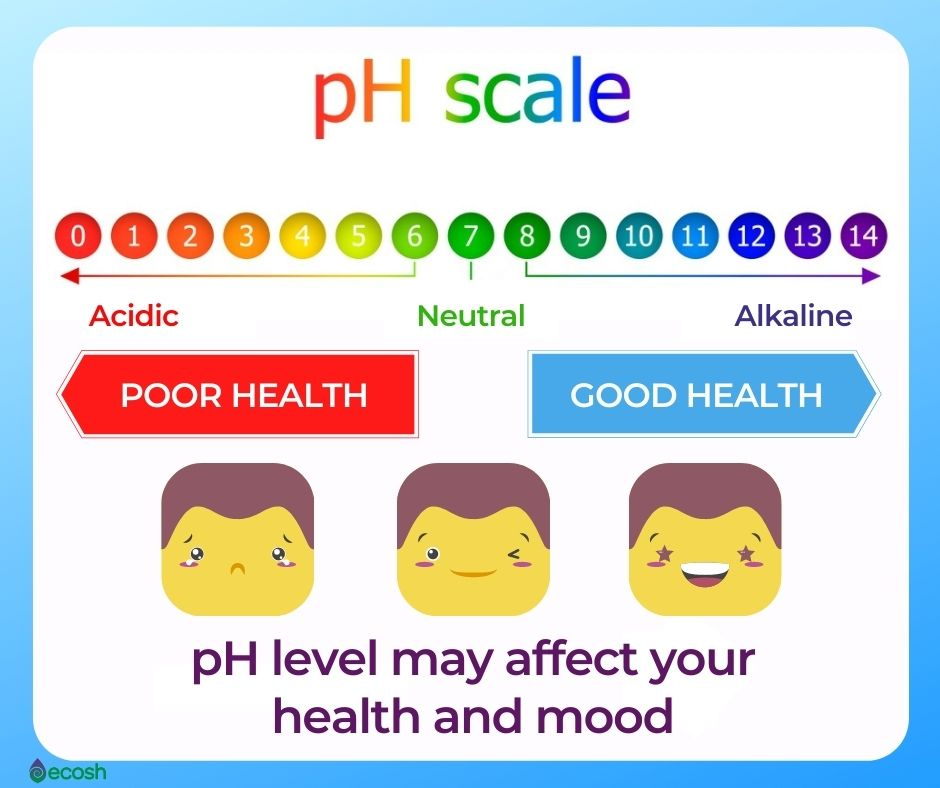 PH_Scale_How_to_Measure_Your_Body_pH_Level_Acidic_Alcaline_What_is_Normal_Human_Body_pH_Value_Acidosis_vs_Alkalosis